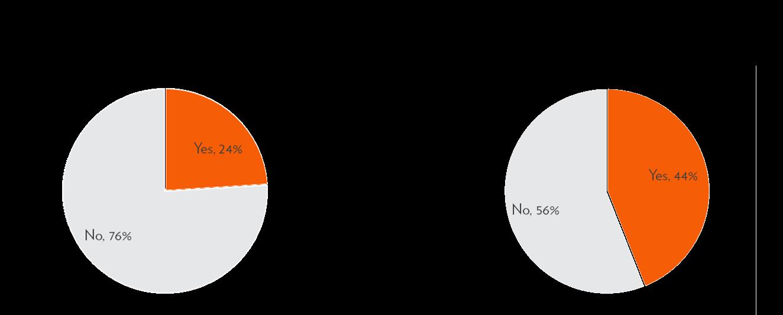 2 charts