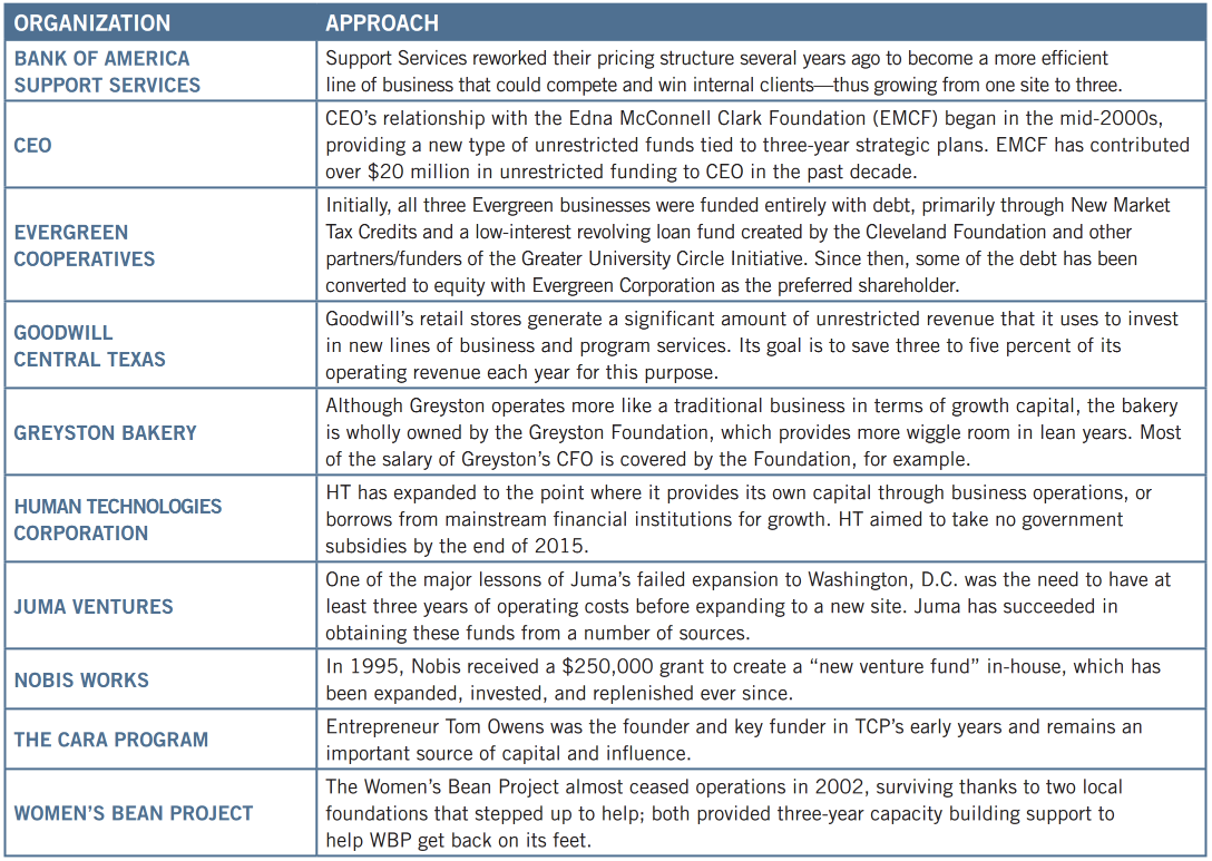 Approaches to Growth Capital