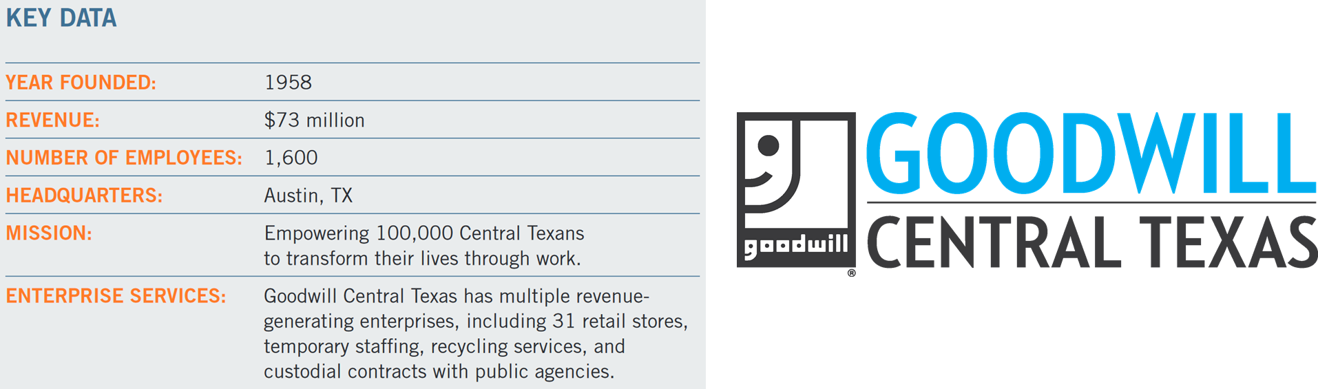 Goodwill Key Info