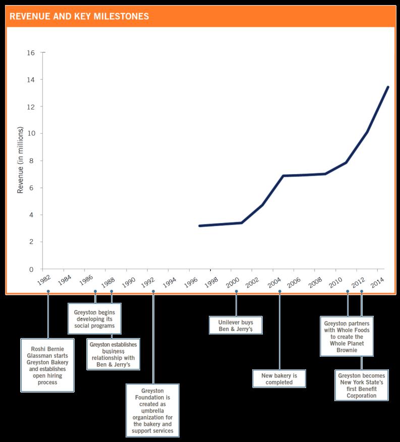Greyston Key Milestones
