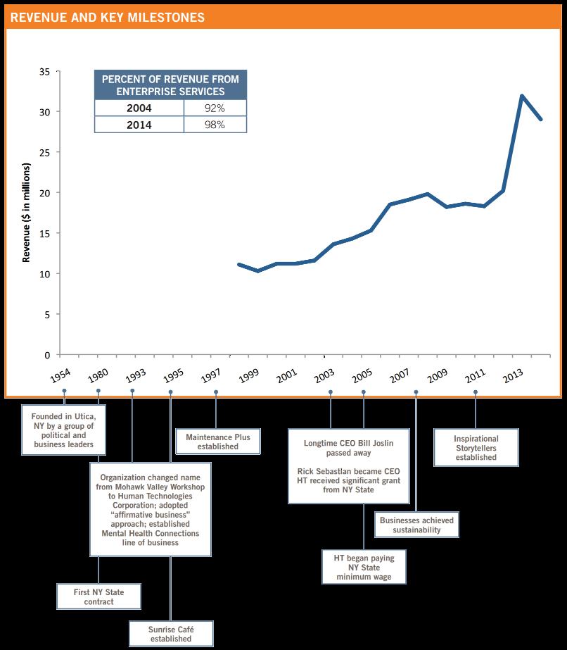 HT Revenue and Milestones