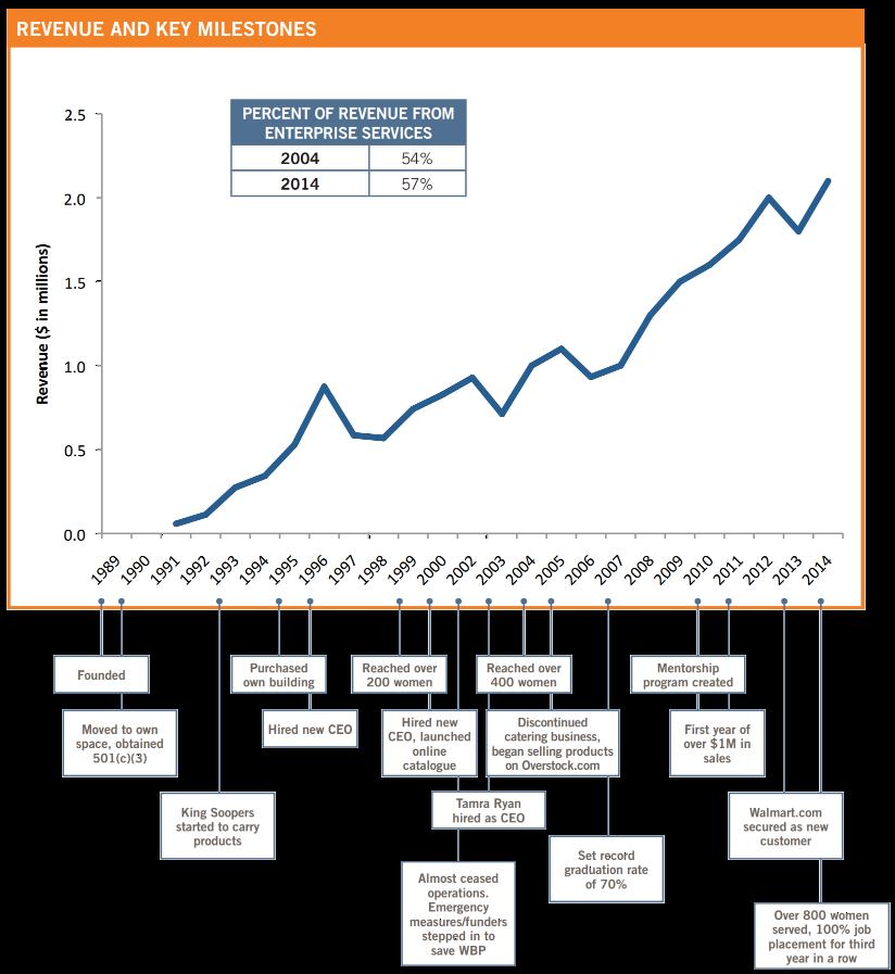 WBP Revenue and Key Milestones