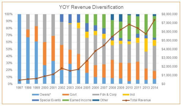 YOY Revenue Diversification