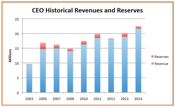 CEO historical revenue