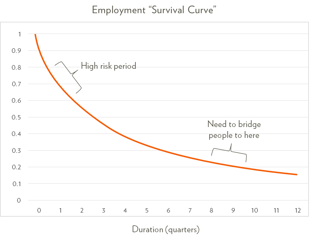 survival-curve-employment