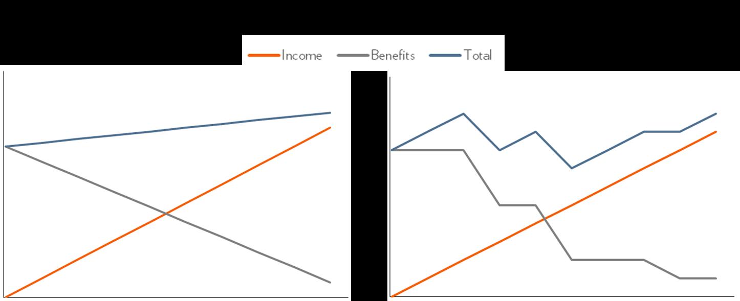 Benefits Cliff Diagram 1b