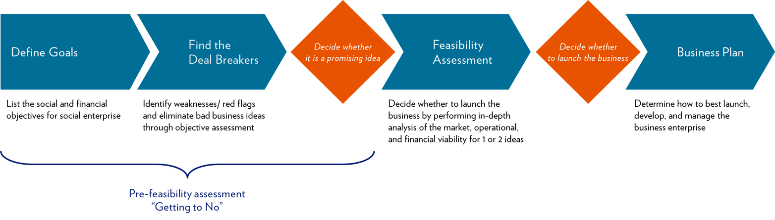 Pre-Feasibility Assessment | REDFworkshop